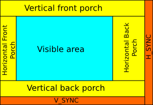 The various areas defined within a VGA display.
